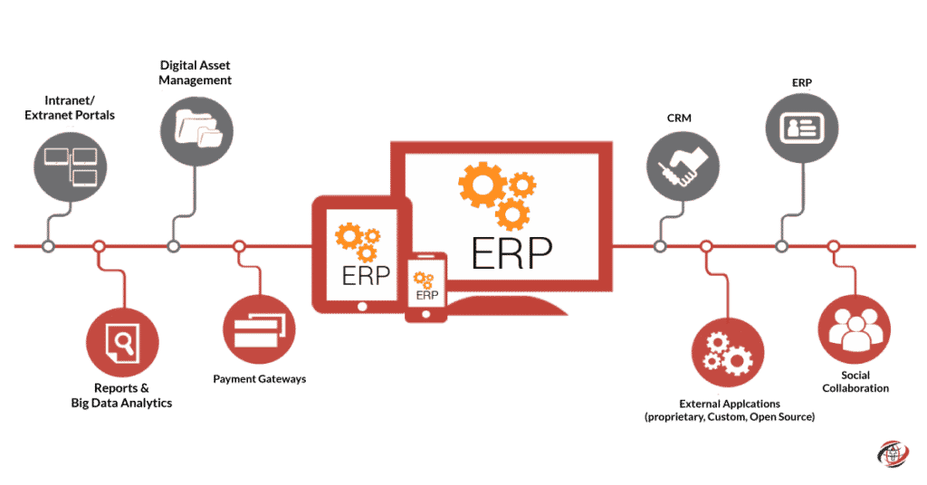 Upgrade-Your-Business-By-Implementing-Odoo-ERP